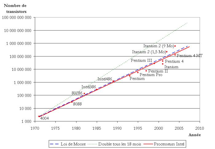 Croissance du nombre de transistors dans les microprocesseurs Intel par rapport à la loi de Moore. En vert, la prédiction initiale voulant que ce nombre double tous les dix-huit mois (source : Wikipédia).