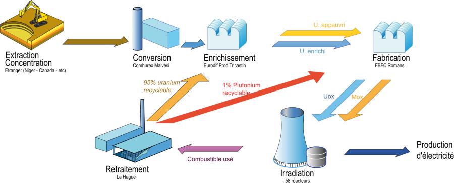 Cycle du combustible nucléaire en France.