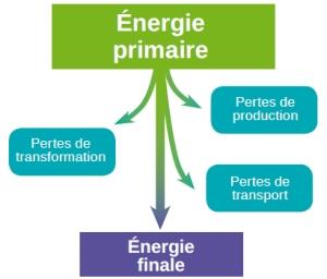 n3-energie-primaire-energie-finale