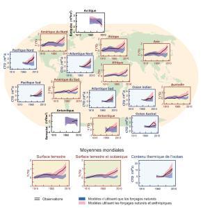 Figure 2. Comparaison des changements climatiques observés et simulés fondée sur des séries chronologiques de trois indicateurs de grande échelle, dans l'atmosphère, la cryosphère et l'océan : évolution des températures de l'air au-dessus des surfaces continentales (cadres jaunes), étendue de la banquise arctique et antarctique de septembre (cadres blancs) et contenu thermique de l'océan (CTO) superficiel par grands bassins (cadres bleus). Les changements moyens à l'échelle du globe sont également indiqués.