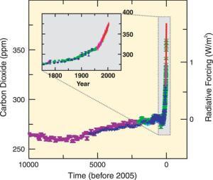 Figure 3. Évolution de la concentration atmosphérique  moyenne du dioxyde de carbone depuis 10 000 ans. Les mesures proviennent des analyses des carottes de glace (points colorés, chaque couleur correspondant à une étude distincte) ou de prélèvements d'air atmosphérique (ligne rouge).